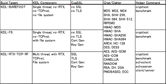 MDK-ARM Tutorial 7