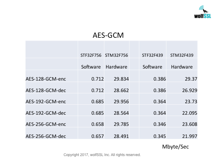 wolfSSL and wolfCrypt Benchmarks | Embedded SSL/TLS Library