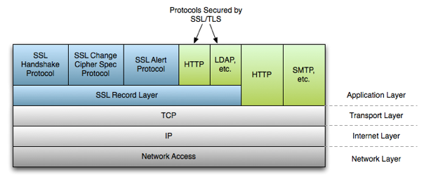 SSL/TLS Overview