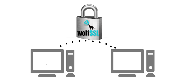 wolfSSL SSL Library