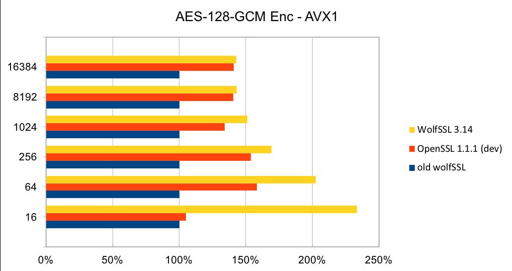AES-128-GCM Enc - AVX1