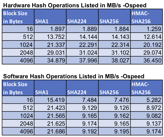 Benchmark hashing