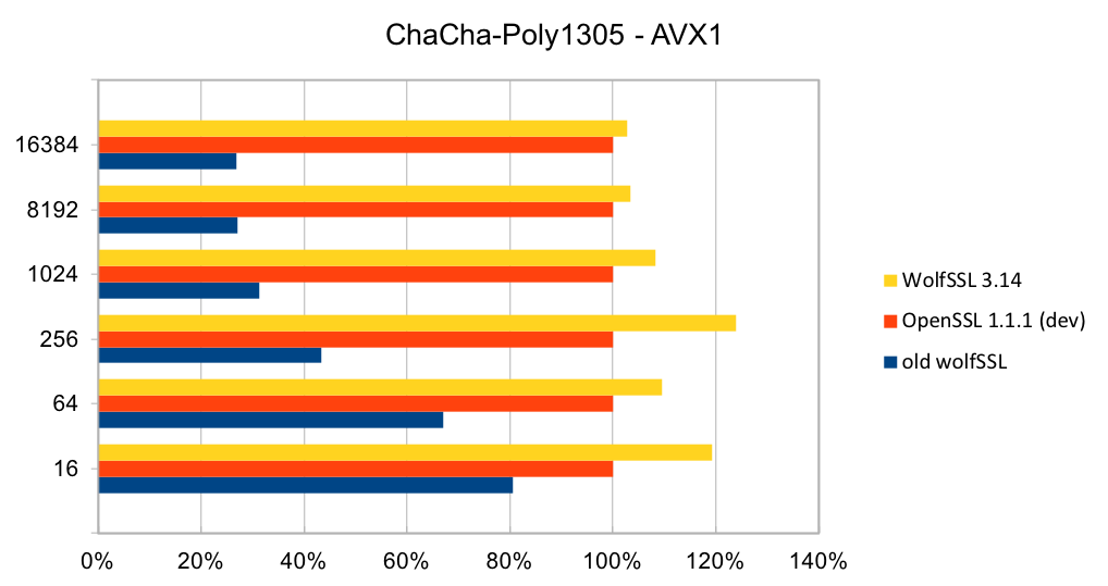 ChaCha-Poly1305 - AVX1