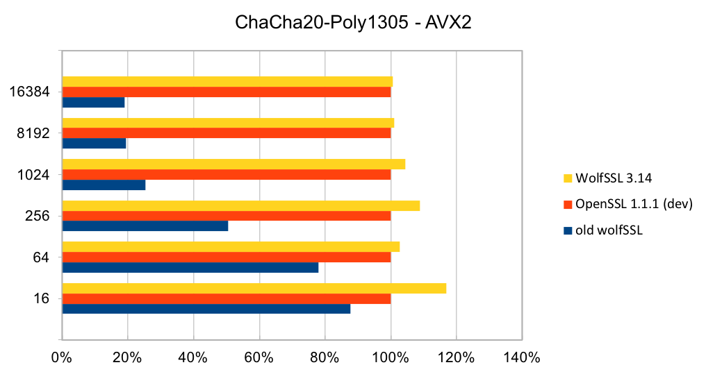ChaCha-Poly1305 - AVX2