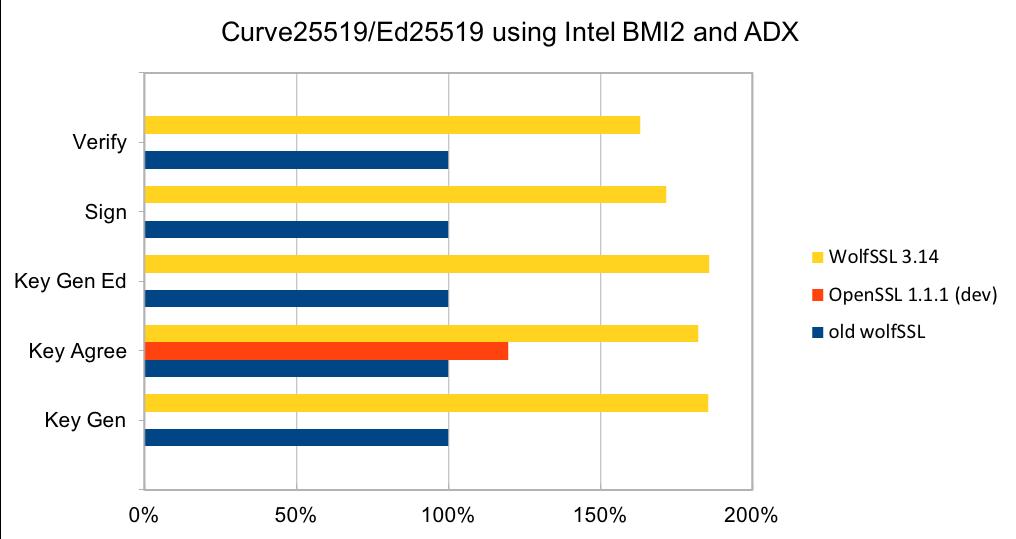 Curve25519_Ed25519_Intel_BMI2_ADX