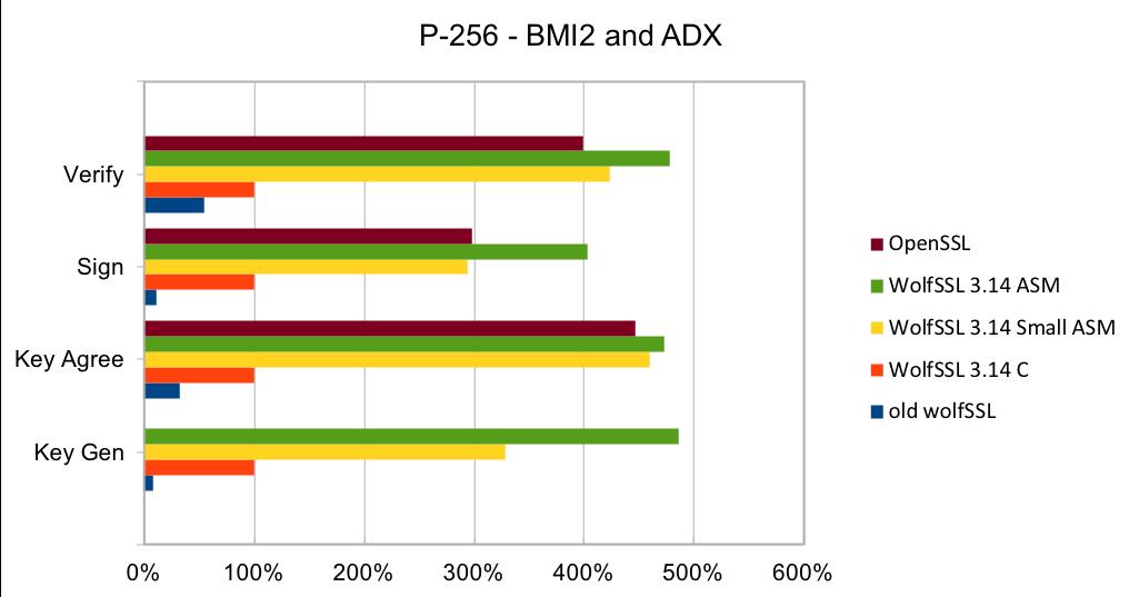 P-256_BMI2_ADX
