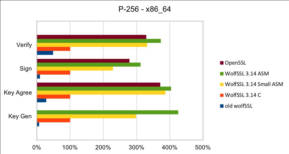 P-256_x86_64