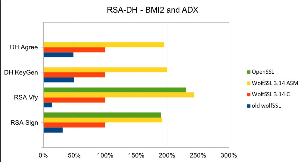 RSA_DH_BMI2_ADX