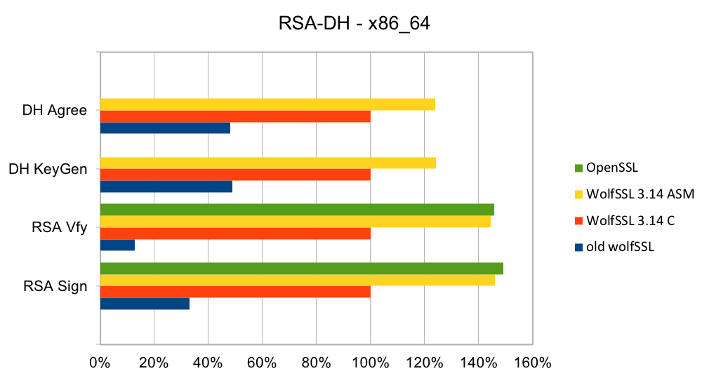 RSA_DH_x86_64