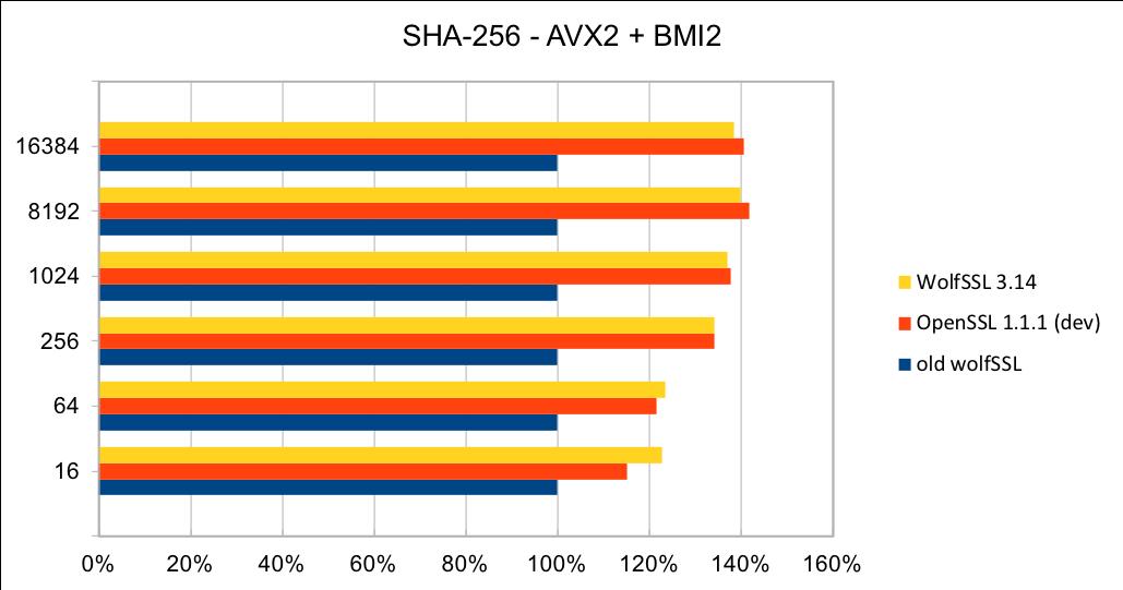 SHA-256-AVX2-BMI2