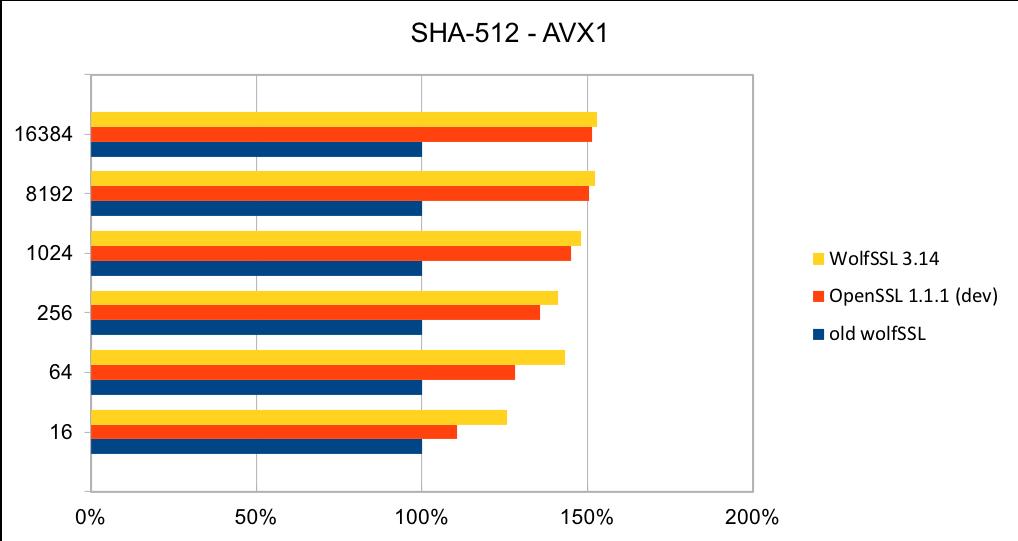 SHA-512-AVX1