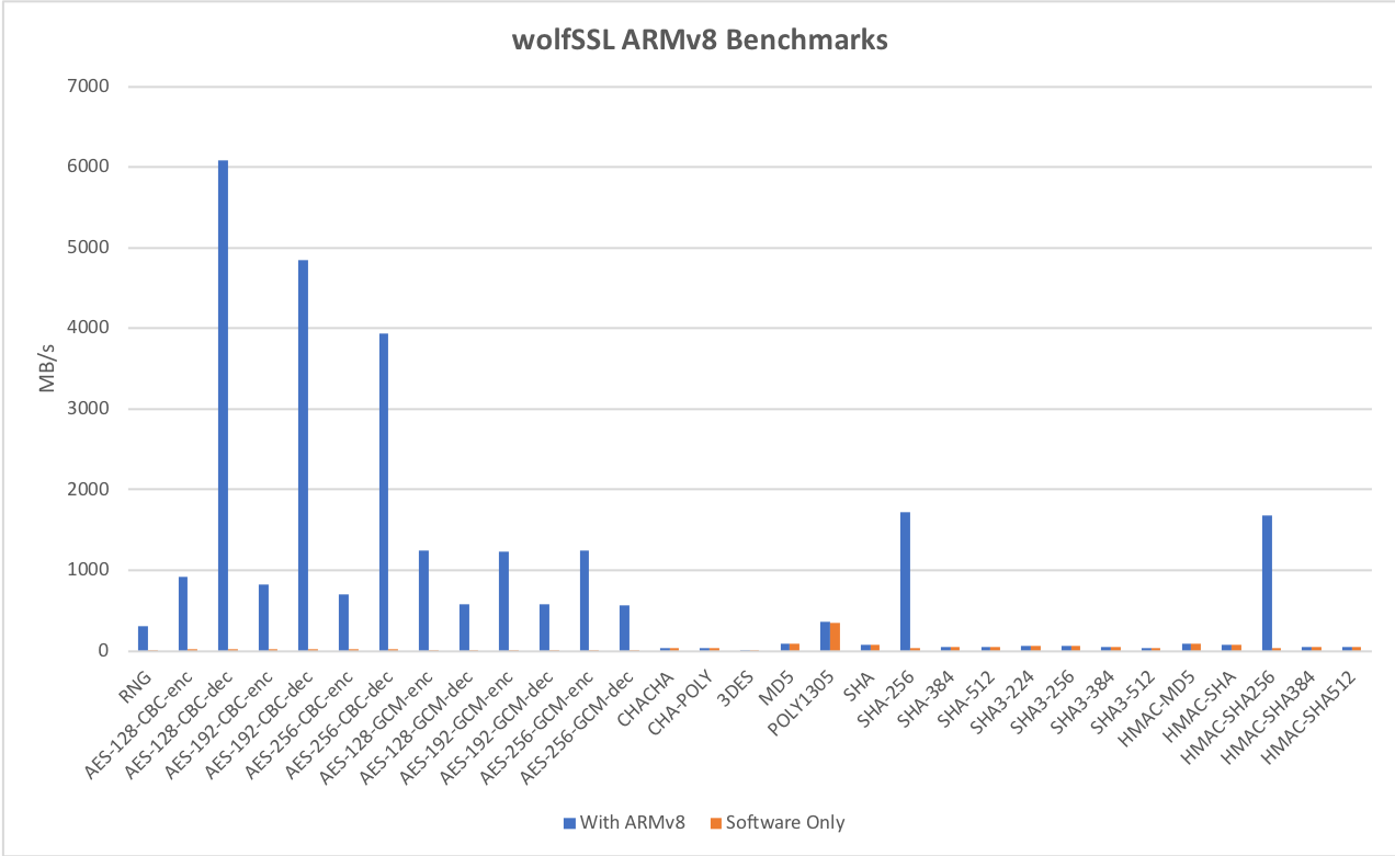 iPhone X wolfSSL ARMv8 Benchmarks