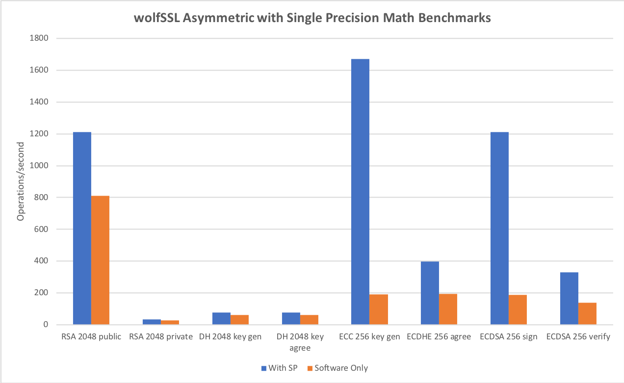 wolfSSL Asymmetric single precision