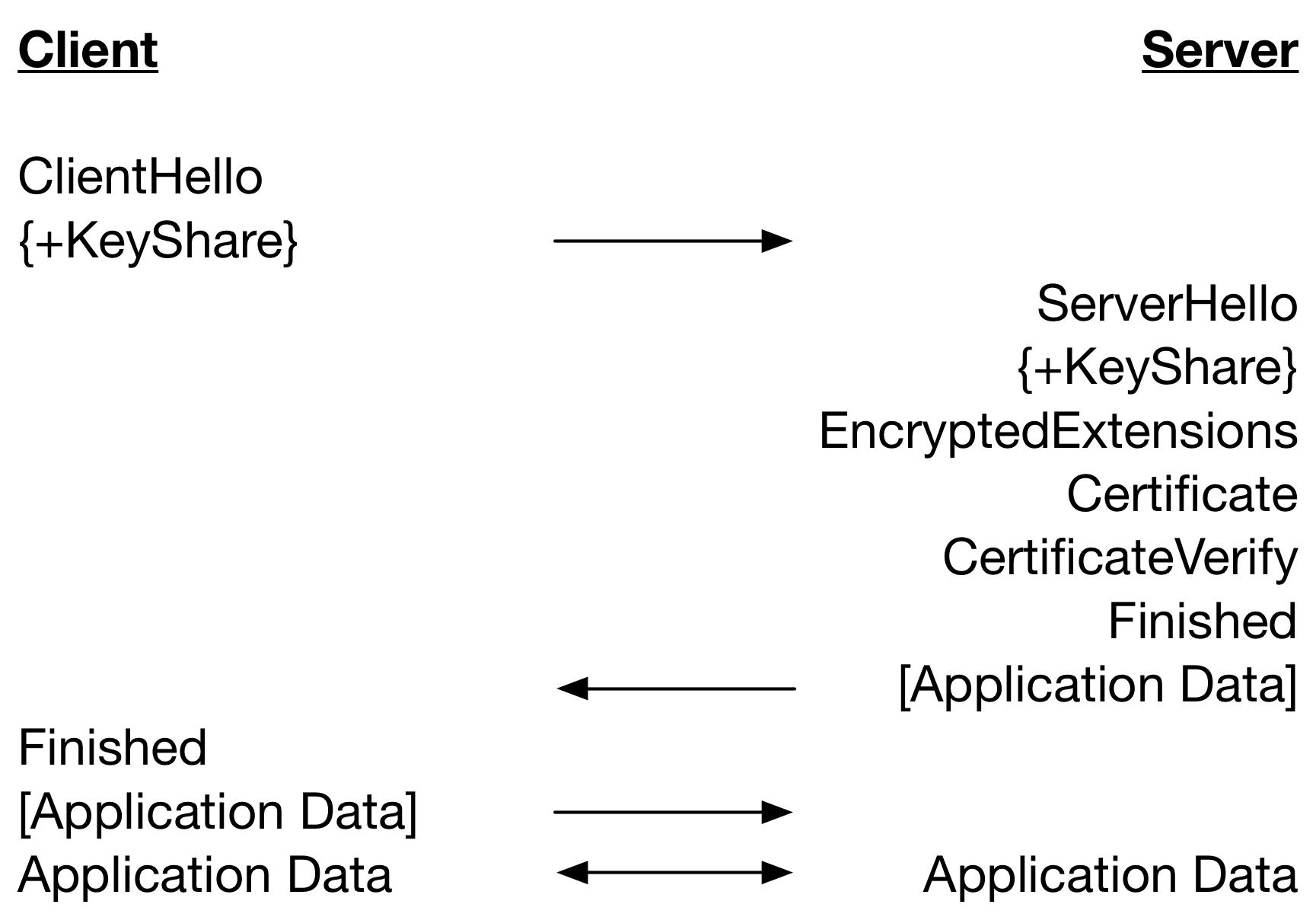TLS 1 3 Performance Analysis – Full Handshake - wolfSSL