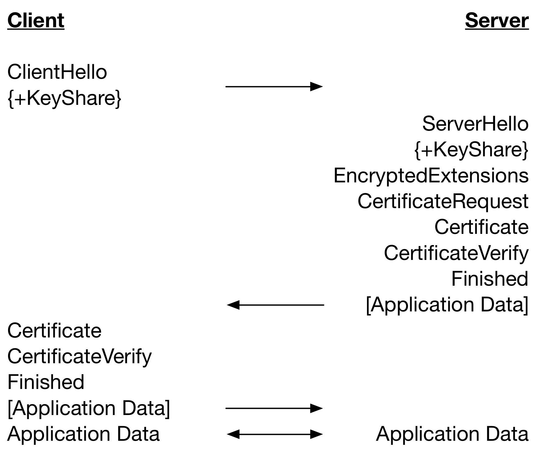 Tls 13 Performance Part 5 Client Server Authentication Wolfssl
