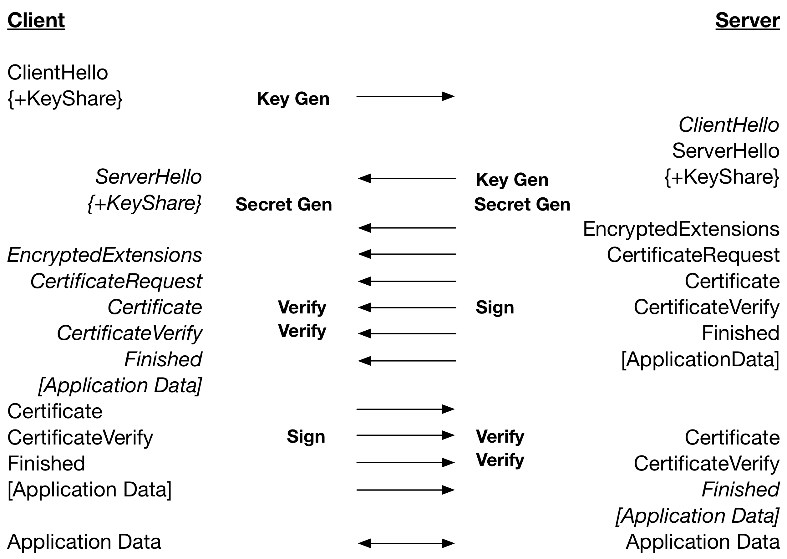 Recent News   wolfSSL Embedded SSL/TLS Library