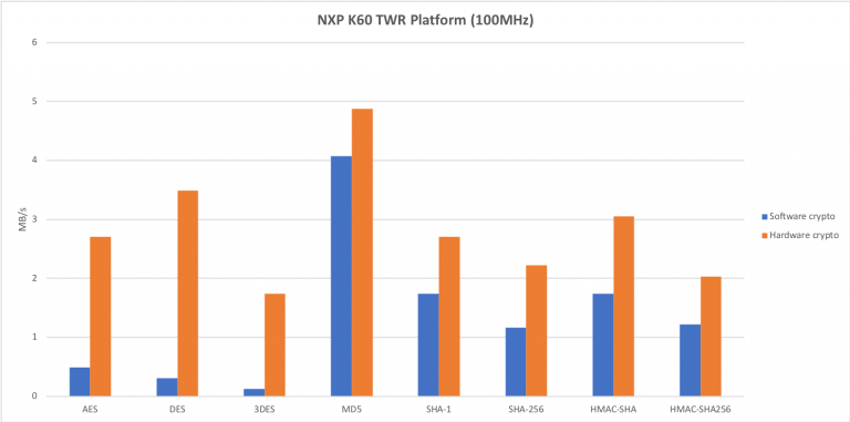 Freescale NXP Support for wolfSSL | Embedded SSL/TLS Library